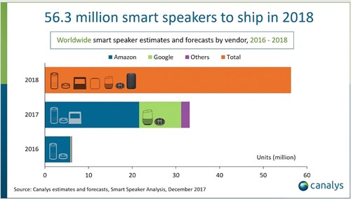 Source: Canalys https://www.canalys.com/newsroom/smart-speakers-are-fastest-growing-consumer-tech-shipments-surpass-50-million-2018